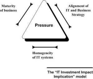IT Investment Implicator Model