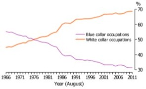 Image - ABS Employment in blue and white collar