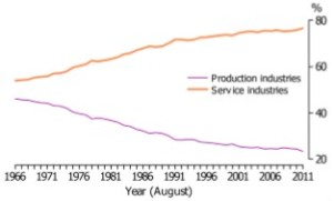 Image - ABS Employment in production and service