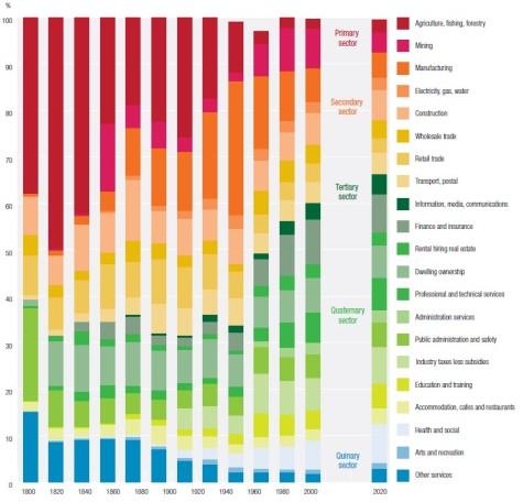 Image - CEDA Changing Australian Economy