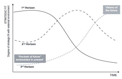 Image - Three Horizons Model