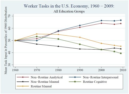 Jobs and the demand for skill types