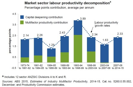 Markey sector labour productivity