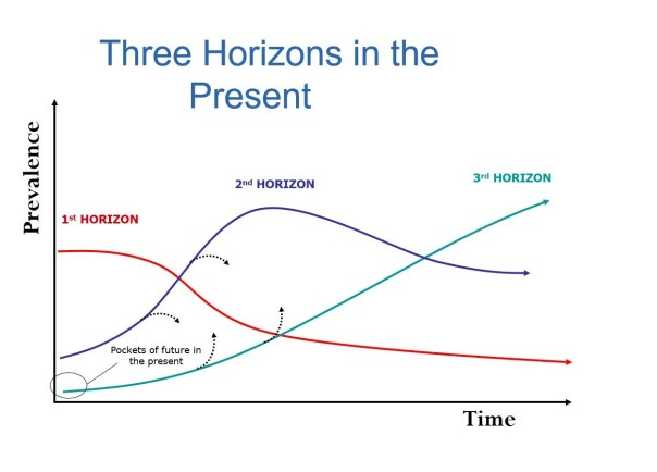 Three Horizons v2